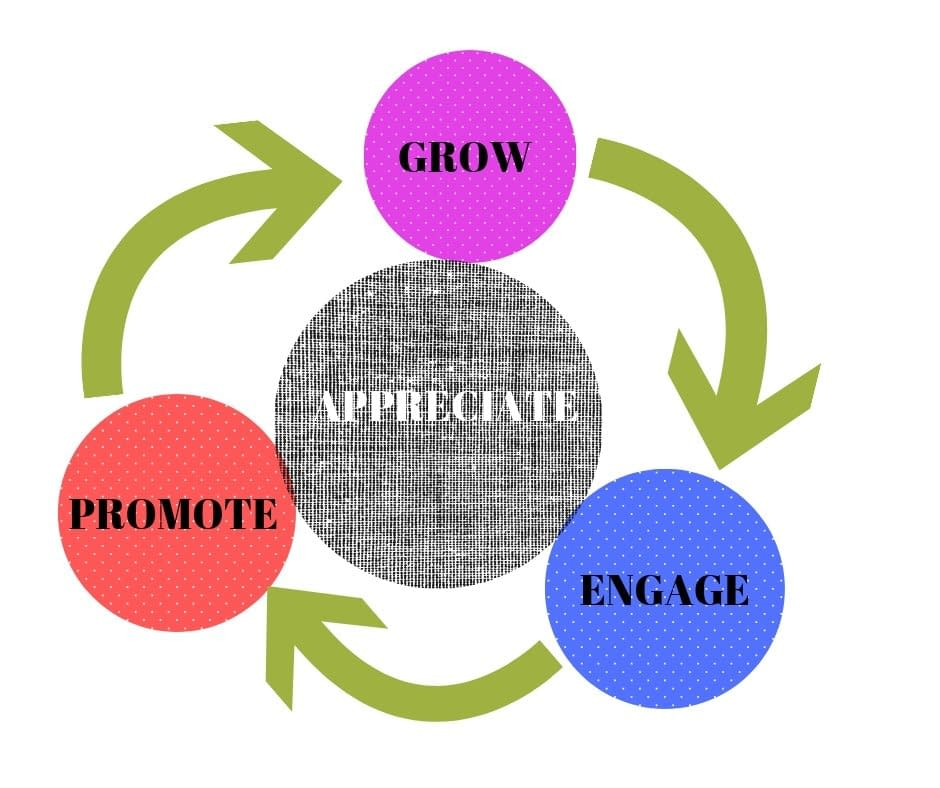 Grow. Engage. Promote. Appreciate.