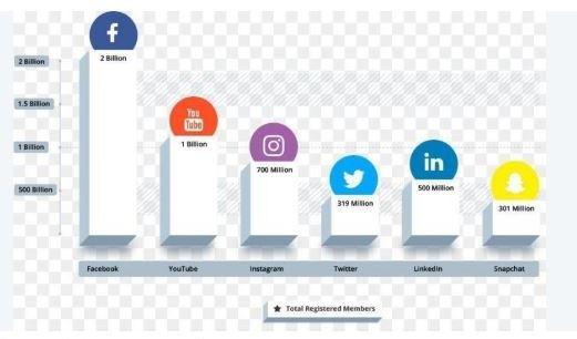 Total Register users on various social media platforms